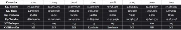 リベイロの生産量の推移